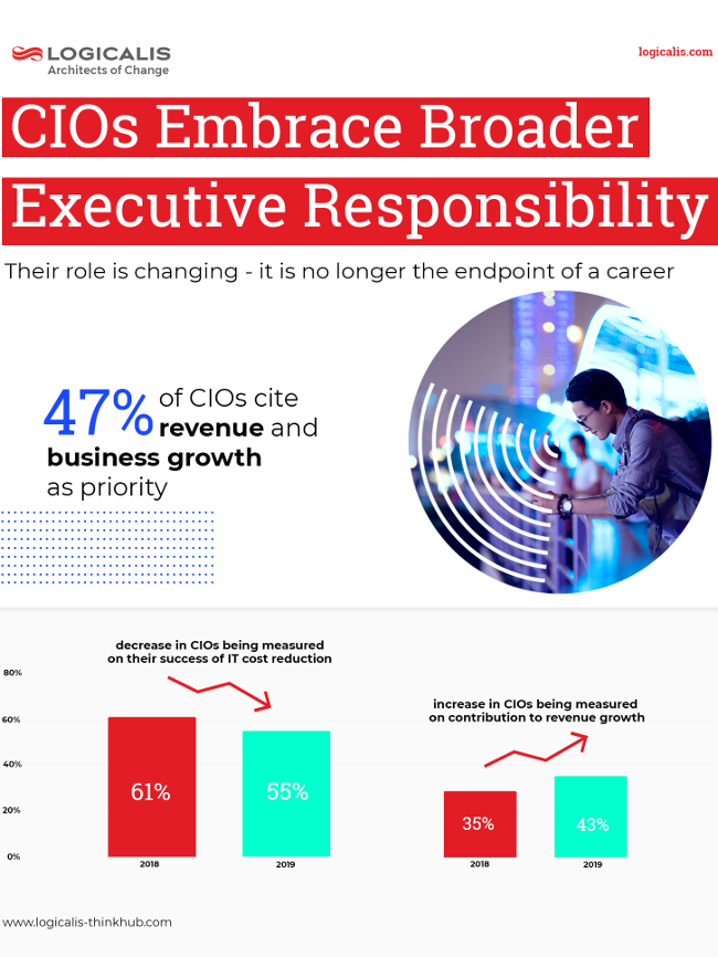 Infographic denoting influence of CIOs on revenues.