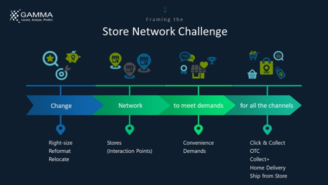 Graphic outlining challenge for retail chains.