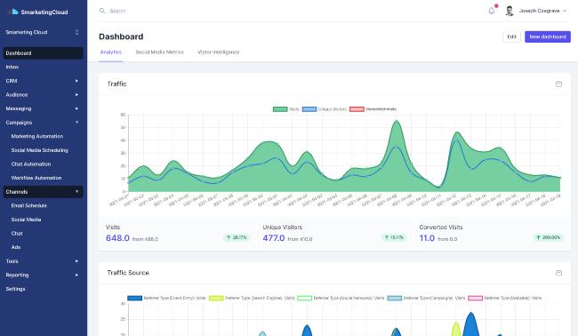 Screen shot of Smarketing Cloud platform.