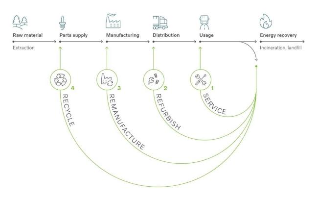 Circular economy diagram.