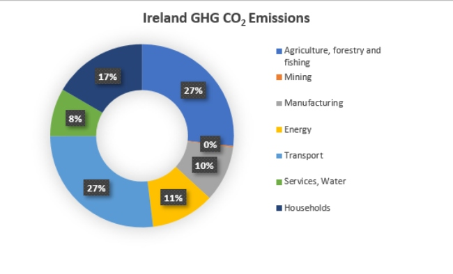 Ireland's greenhouse gases by sector.