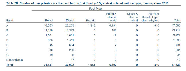 Figures outlining electric vehicle sales in Ireland.