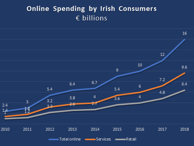 Graph showing increase in online spending by Irish consumers.
